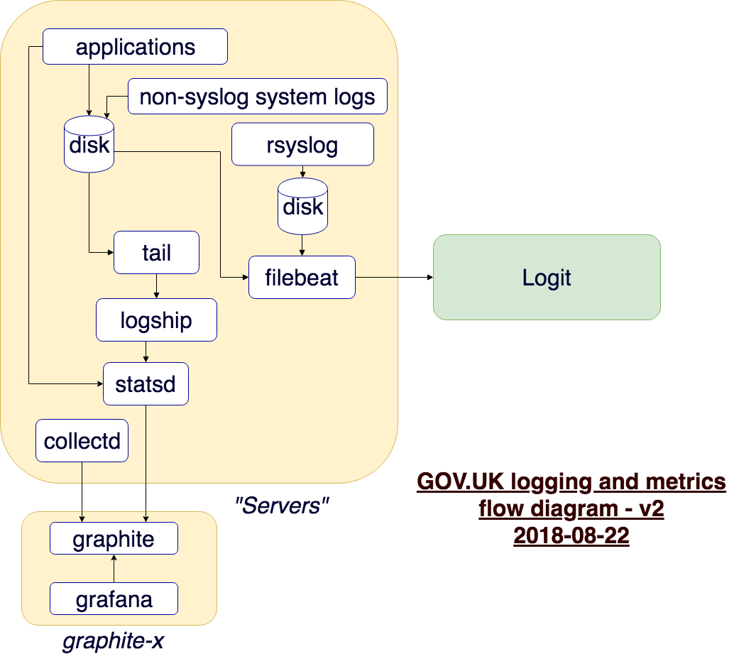 How logging works on GOV UK | GOV UK Developer Documentation